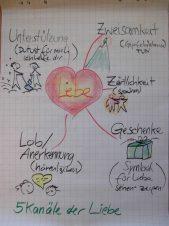5_kanäle_liebe